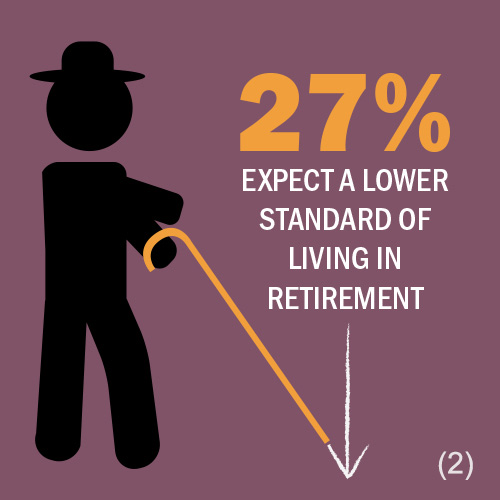 27% expect a lower standard of living in retirement.