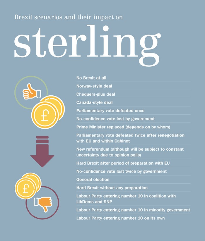 Brexit scenarios and sterling 3