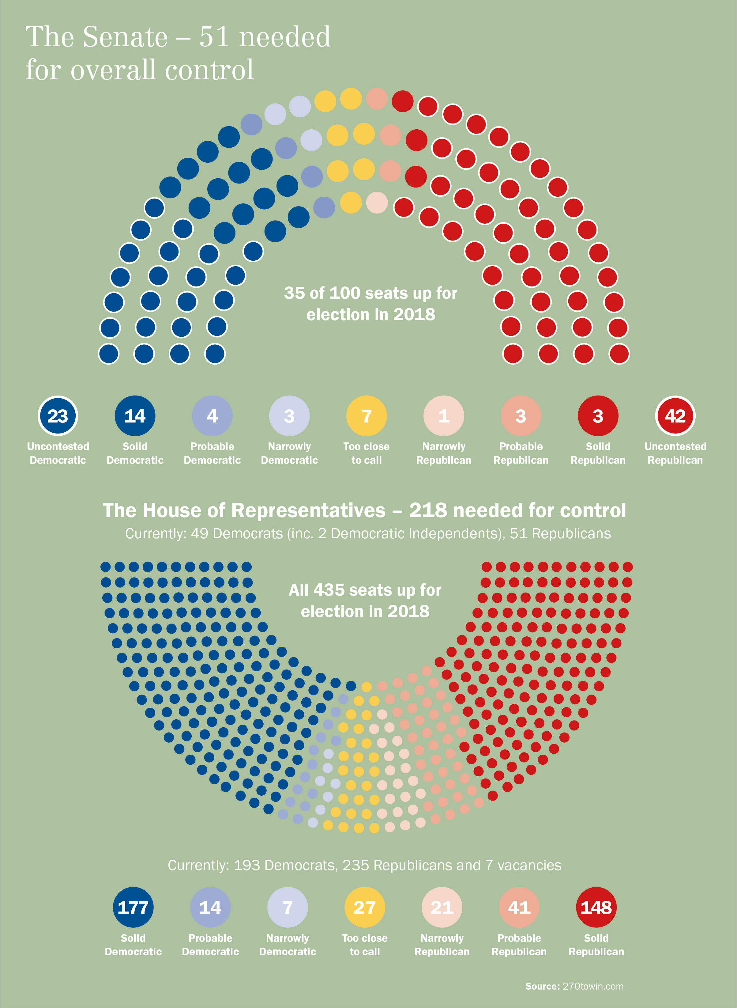 US midterms senate and house